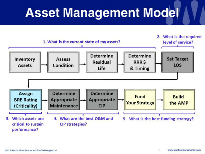 Level of Service Goals as it Relates to Asset Management (003)